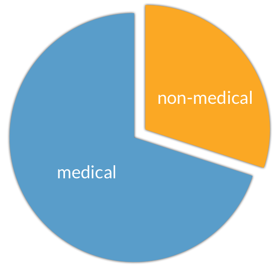 Percentage of Physician Time Spent